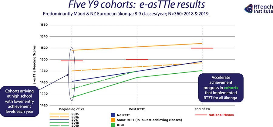 Five Y9 cohorts: e-asTTle results 2018 & 2019