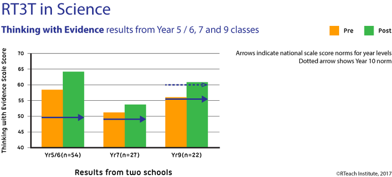 RT3T in Science Pre-Post results