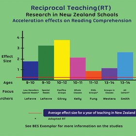Best Evidence Synthesis graph on Reciprocal Teaching