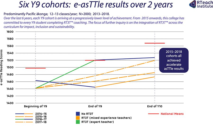 Six Y9 cohortsL e-asTTle results over 2 years 2013–2018
