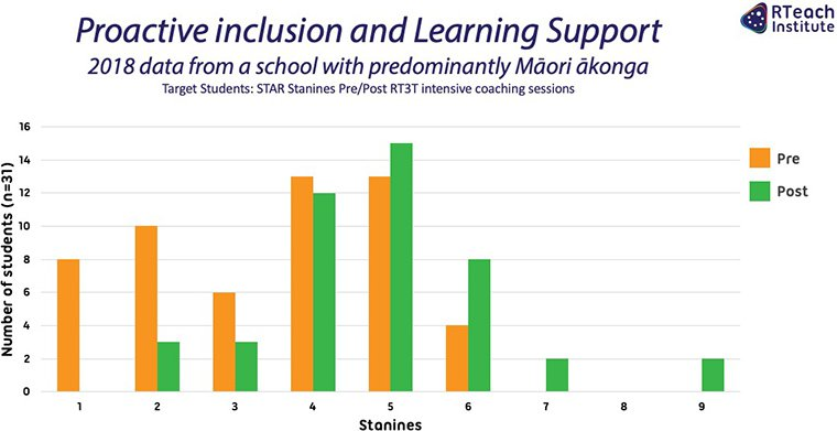 Proactive inclusion and Learning Support: Māori school 2018
