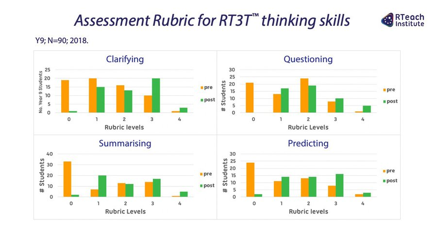 Assessment Rubric for RT3T™ thinking skills (Y9, 2018)