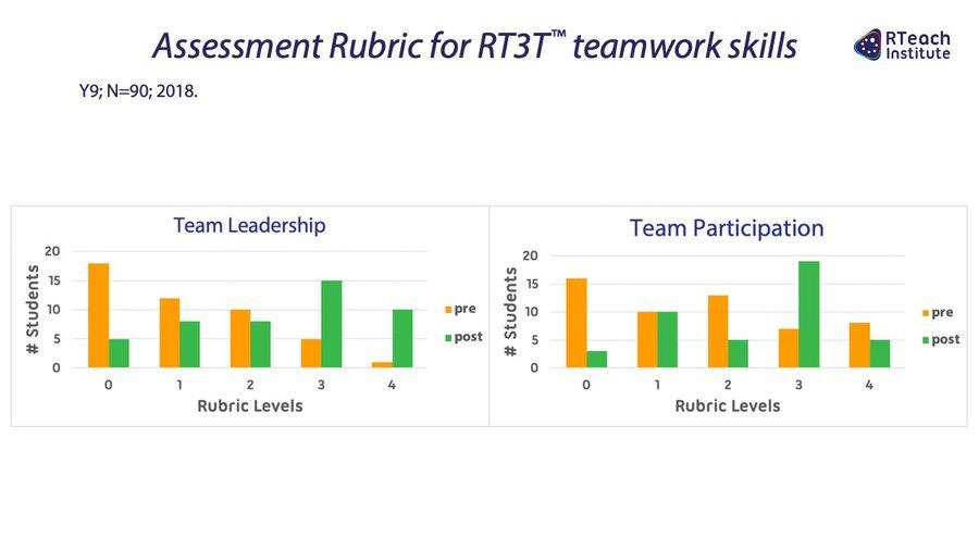 Assessment Rubric for RT3T™ teamwork skills (Y9, 2018)