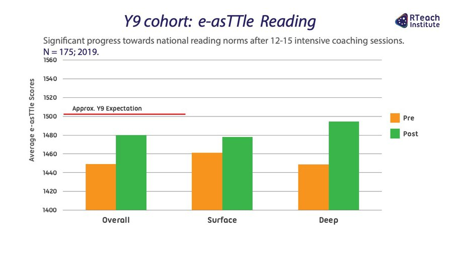 Y9 cohort: e-asTTle Reading with RT3T™ (2019)
