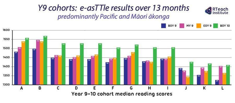 Y9–10 reading results over 13 months